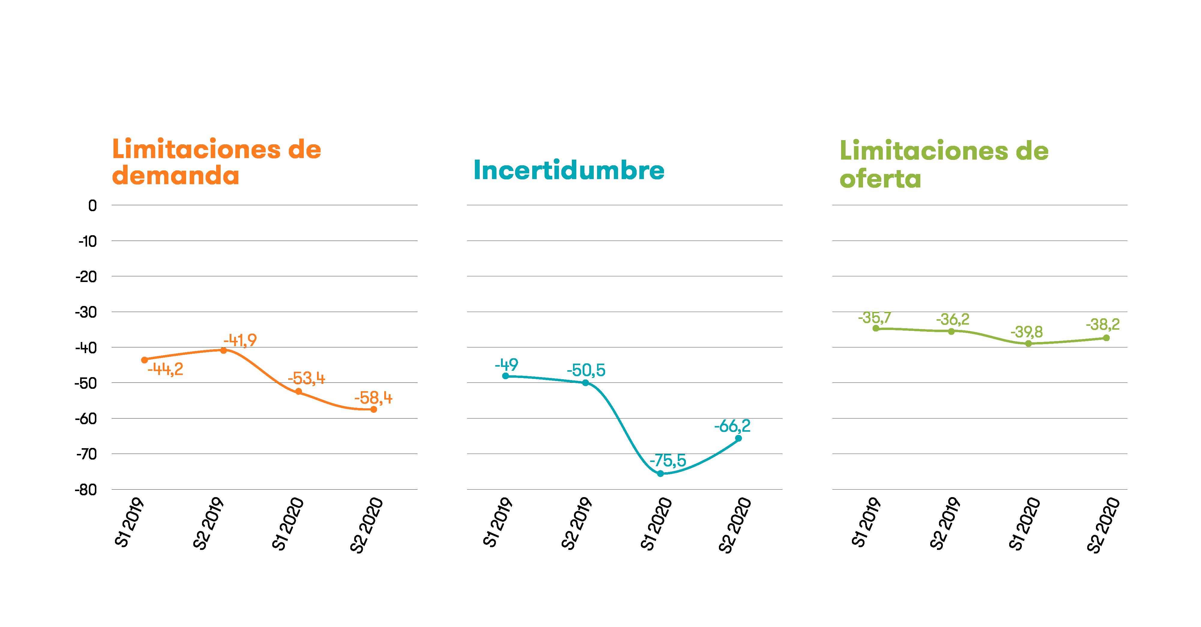 Evolución Barreras de Negocio de la Mediana Empresa Española.png