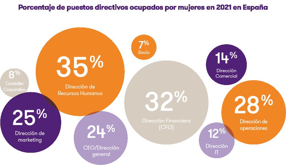 20210304-porcentaje-de-puestos-directivos-ocupados-por-mujeres.png